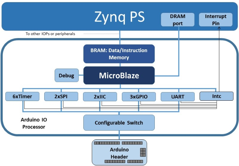 Arduino — Python productivity for Zynq (Pynq) v1 0