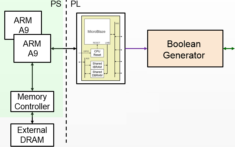 Logictools python productivity for zynq pynq v10 block diagram ccuart Gallery