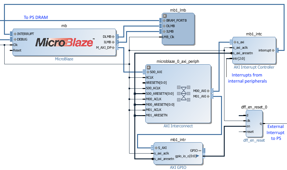PYNQ MicroBlaze Subsystem — Python productivity for Zynq