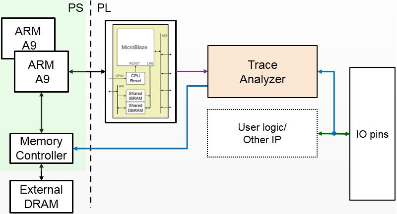 Logictools — Python productivity for Zynq (Pynq) v1 0