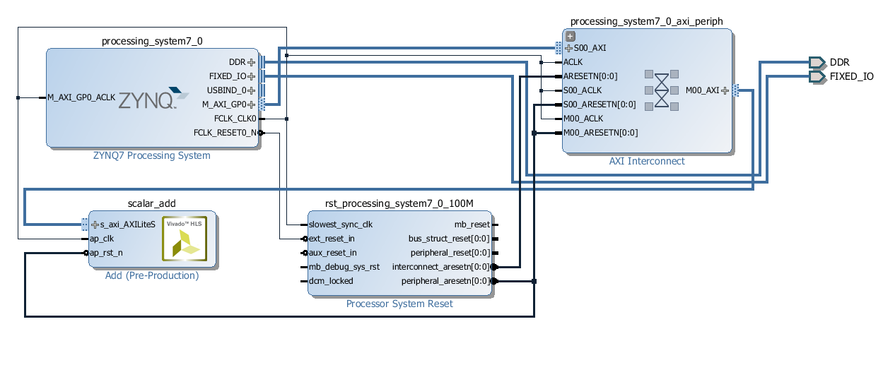 Overlay tutorial python productivity for zynq pynq v10 simple block diagram ccuart Image collections
