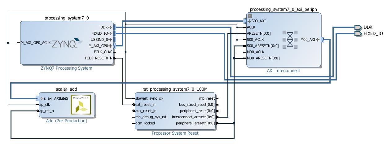 Overlay Tutorial — Python productivity for Zynq (Pynq) v1 0