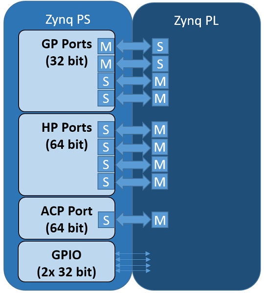PS/PL Interfaces — Python productivity for Zynq (Pynq) v1 0