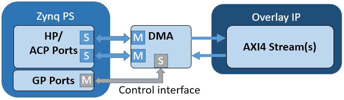 DMA — Python productivity for Zynq (Pynq) v1 0