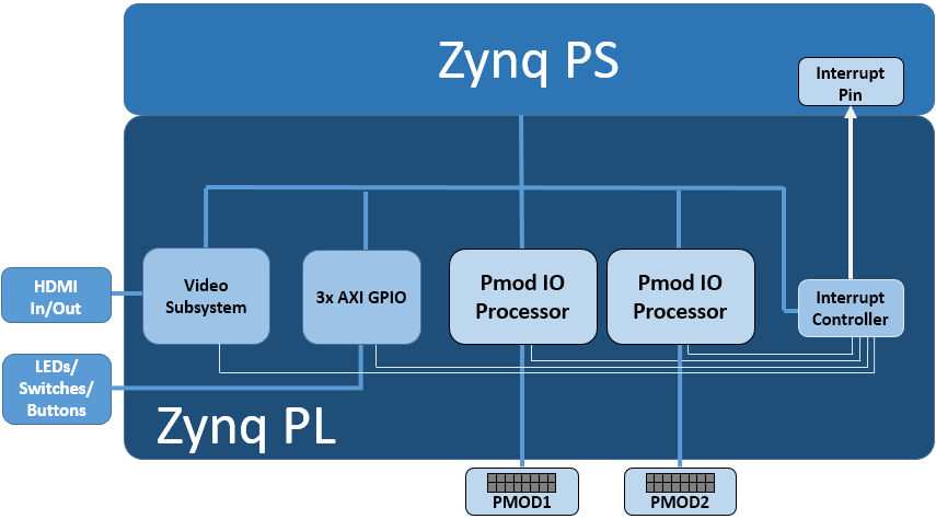 Base Overlay — Python productivity for Zynq (Pynq) v1 0